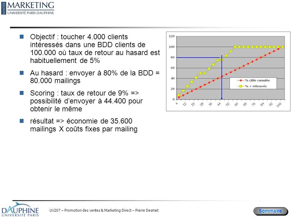 Sommaire UV207 – Promotion des ventes & Marketing Direct – Pierre Desmet Objectif : toucher 4.000 clients intéressés dans une BDD clients de 100.000 où taux de retour au hasard est habituellement de 5% Au hasard : envoyer à 80% de la BDD = 80.000 mailings Scoring : taux de retour de 9% => possibilité d'envoyer à 44.400 pour obtenir le même résultat => économie de 35.600 mailings X coûts fixes par mailing
