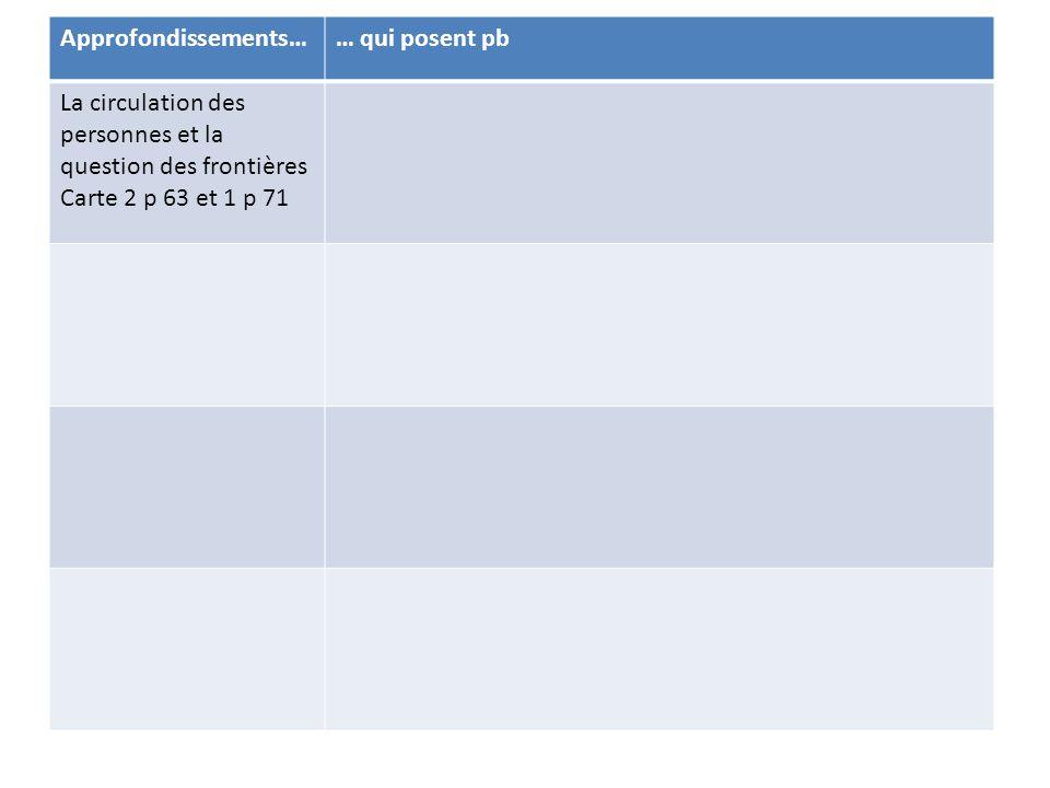 Approfondissements…… qui posent pb La circulation des personnes et la question des frontières Carte 2 p 63 et 1 p 71 Accords de Schengen -Refus de l'Irlande et du RU - mais implication de la Norvège et de l'Islande -Report des frontières extérieures sur des zones politiquement instables - Tragédies des immigrants clandestins La politique socialeObjectif en 2000 => plein emploi mais chômage de masse continue (8% en moy.) Pas de politique commune en matière de droit du travail ou de protection sociale ) => DIT renforcée La politique industrielleLogique de DIT plus que politiques communes Ex de Philips qui quitte l'Irlande pour la Pologne - Arianespace, EADS : collaboration entre qq entreprises, pas de vraie politique commune La PESCDifficile à mettre en place = concurrence de l'OTAN