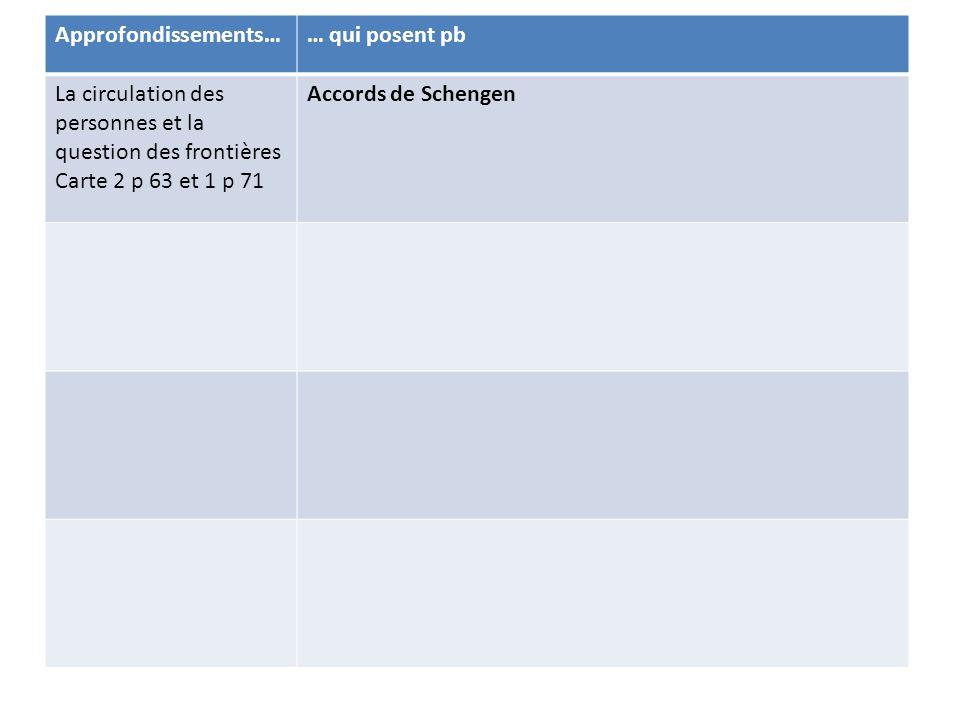 Approfondissements…… qui posent pb La circulation des personnes et la question des frontières Carte 2 p 63 et 1 p 71 Accords de Schengen -Refus de l'Irlande et du RU - mais implication de la Norvège et de l'Islande -Report des frontières extérieures sur des zones politiquement instables - Tragédies des immigrants clandestins La politique socialeObjectif en 2000 => plein emploi mais chômage de masse continue (8% en moy.) Pas de politique commune en matière de droit du travail ou de protection sociale ) => DIT renforcée La politique industrielleLogique de DIT plus que politiques communes Ex de Philips qui quitte l'Irlande pour la Pologne - Arianespace, EADS : collaboration entre qq entreprises, pas de vraie politique commune La PESCconcurrence de l'OTAN