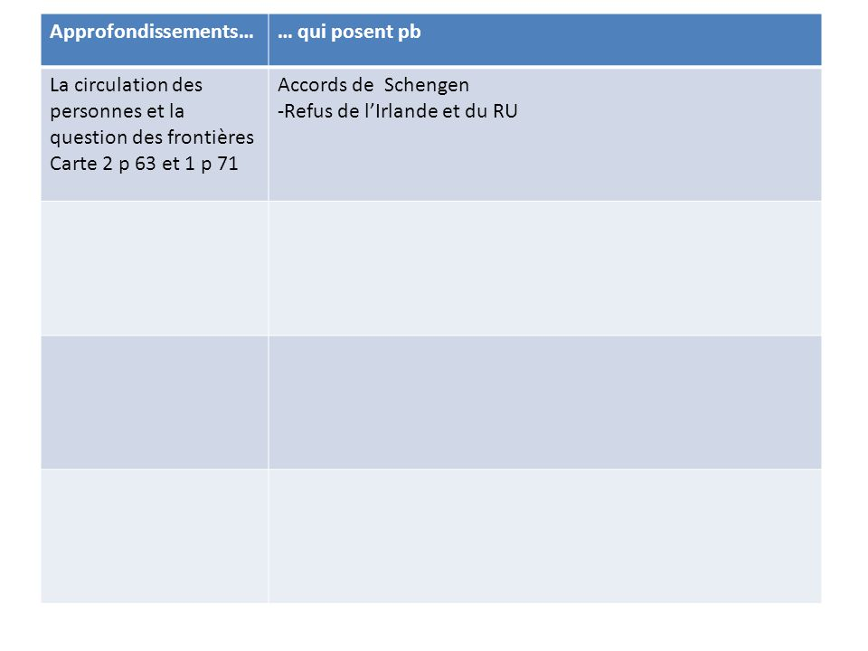Approfondissements…… qui posent pb La circulation des personnes et la question des frontières Carte 2 p 63 et 1 p 71 Accords de Schengen -Refus de l'Irlande et du RU - mais implication de la Norvège et de l'Islande -Report des frontières extérieures sur des zones politiquement instables - Tragédies des immigrants clandestins La politique socialeObjectif en 2000 => plein emploi mais chômage de masse continue (8% en moy.) Pas de politique commune en matière de droit du travail ou de protection sociale ) => DIT renforcée La politique industrielleLogique de DIT plus que politiques communes Ex de Philips qui quitte l'Irlande pour la Pologne - Arianespace, EADS : collaboration entre qq entreprises, pas de vraie politique commune La PESCconcurrence de l'OTAN Irak 2003=> division des européens