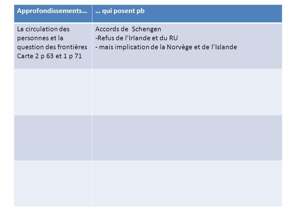 Eurocorps Approfondissements…… qui posent pb La circulation des personnes et la question des frontières Carte 2 p 63 et 1 p 71 Accords de Schengen -Refus de l'Irlande et du RU - mais implication de la Norvège et de l'Islande -Report des frontières extérieures sur des zones politiquement instables - Tragédies des immigrants clandestins La politique socialeObjectif en 2000 => plein emploi mais chômage de masse continue (8% en moy.) Pas de politique commune en matière de droit du travail ou de protection sociale ) => DIT renforcée La politique industrielleLogique de DIT plus que politiques communes Ex de Philips qui quitte l'Irlande pour la Pologne - Arianespace, EADS : collaboration entre qq entreprises, pas de vraie politique commune La PESCconcurrence de l'OTAN Irak 2003=> division des européens Eurocorps : 5 pays !