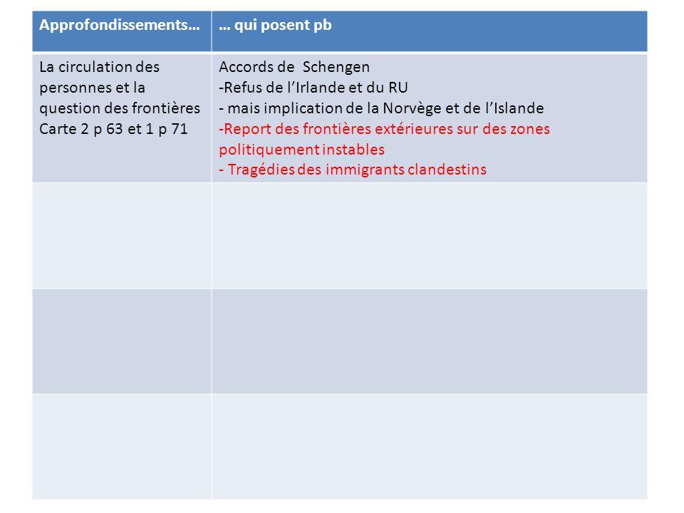 Approfondissements…… qui posent pb La circulation des personnes et la question des frontières Carte 2 p 63 et 1 p 71 Accords de Schengen -Refus de l'I