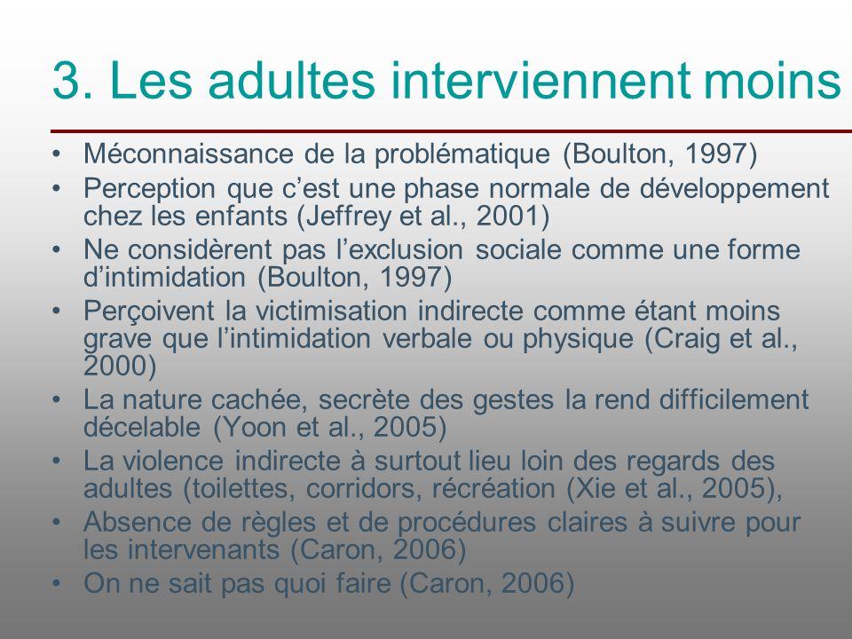 3. Les adultes interviennent moins Méconnaissance de la problématique (Boulton, 1997) Perception que c'est une phase normale de développement chez les