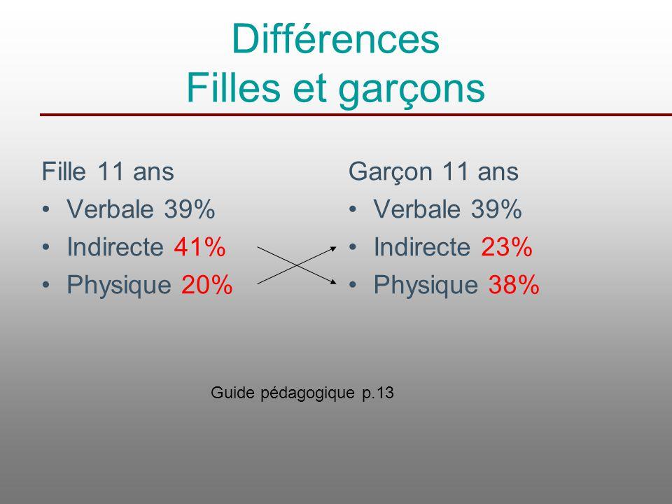 Différences Filles et garçons Fille 11 ans Verbale 39% Indirecte 41% Physique 20% Garçon 11 ans Verbale 39% Indirecte 23% Physique 38% Guide pédagogiq