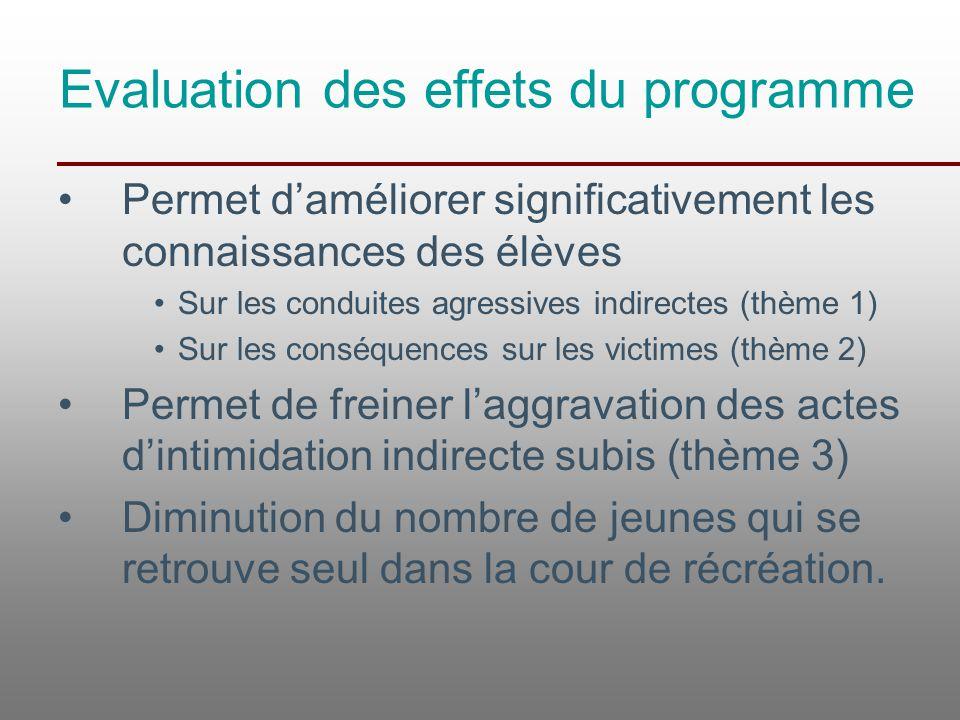Evaluation des effets du programme Permet d'améliorer significativement les connaissances des élèves Sur les conduites agressives indirectes (thème 1)