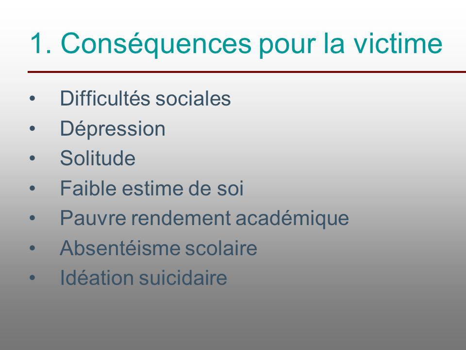 1. Conséquences pour la victime Difficultés sociales Dépression Solitude Faible estime de soi Pauvre rendement académique Absentéisme scolaire Idéatio