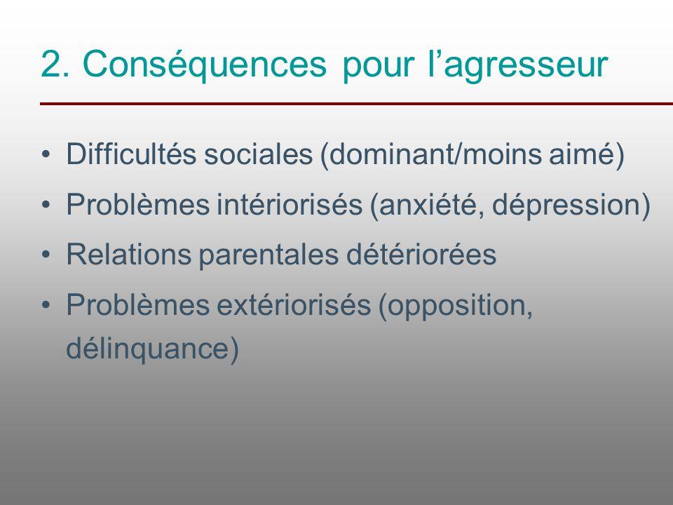 2. Conséquences pour l'agresseur Difficultés sociales (dominant/moins aimé) Problèmes intériorisés (anxiété, dépression) Relations parentales détérior