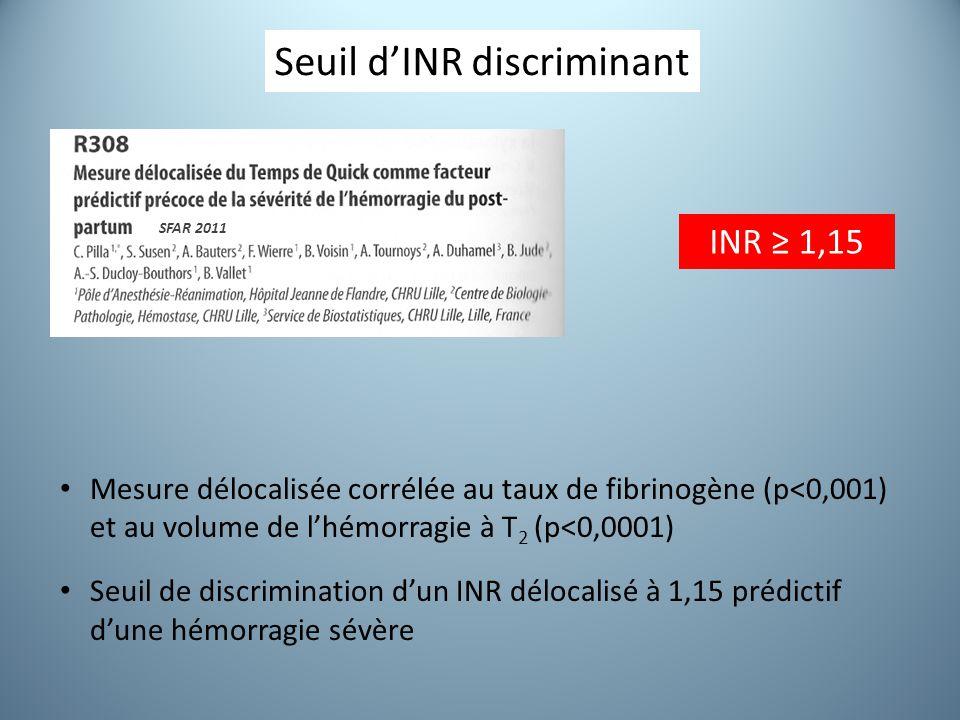 Seuil d'INR discriminant Mesure délocalisée corrélée au taux de fibrinogène (p<0,001) et au volume de l'hémorragie à T 2 (p<0,0001) Seuil de discrimination d'un INR délocalisé à 1,15 prédictif d'une hémorragie sévère INR ≥ 1,15 SFAR 2011