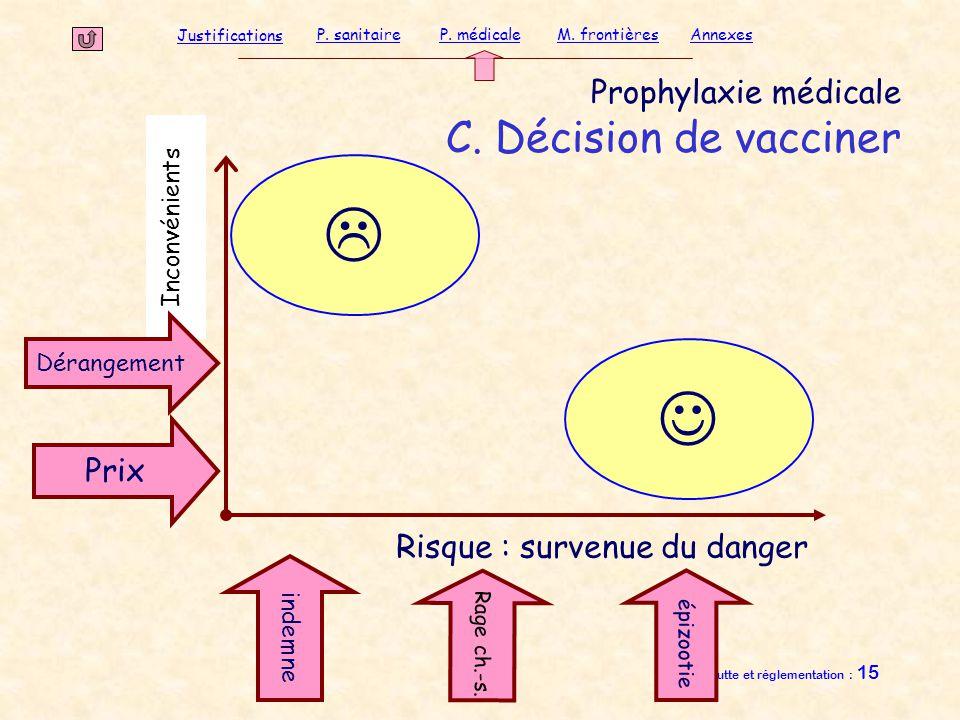Justifications P. sanitaireP. médicaleAnnexesM. frontières Rage d Lutte et réglementation : 15 Prophylaxie médicale C. Décision de vacciner Inconvénie