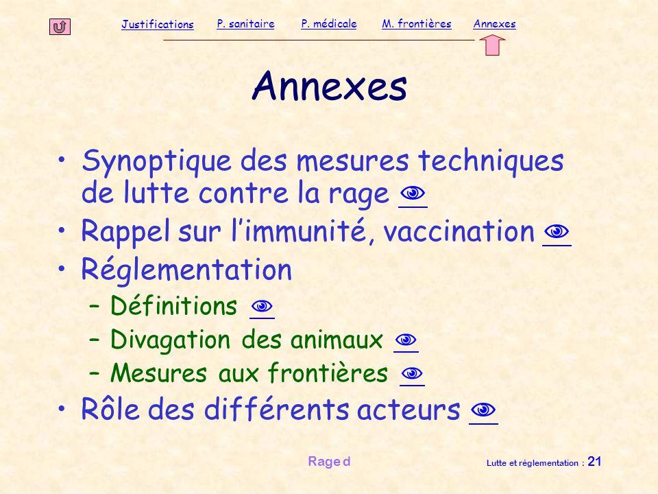Justifications P. sanitaireP. médicaleAnnexesM. frontières Rage d Lutte et réglementation : 21 Annexes Synoptique des mesures techniques de lutte cont