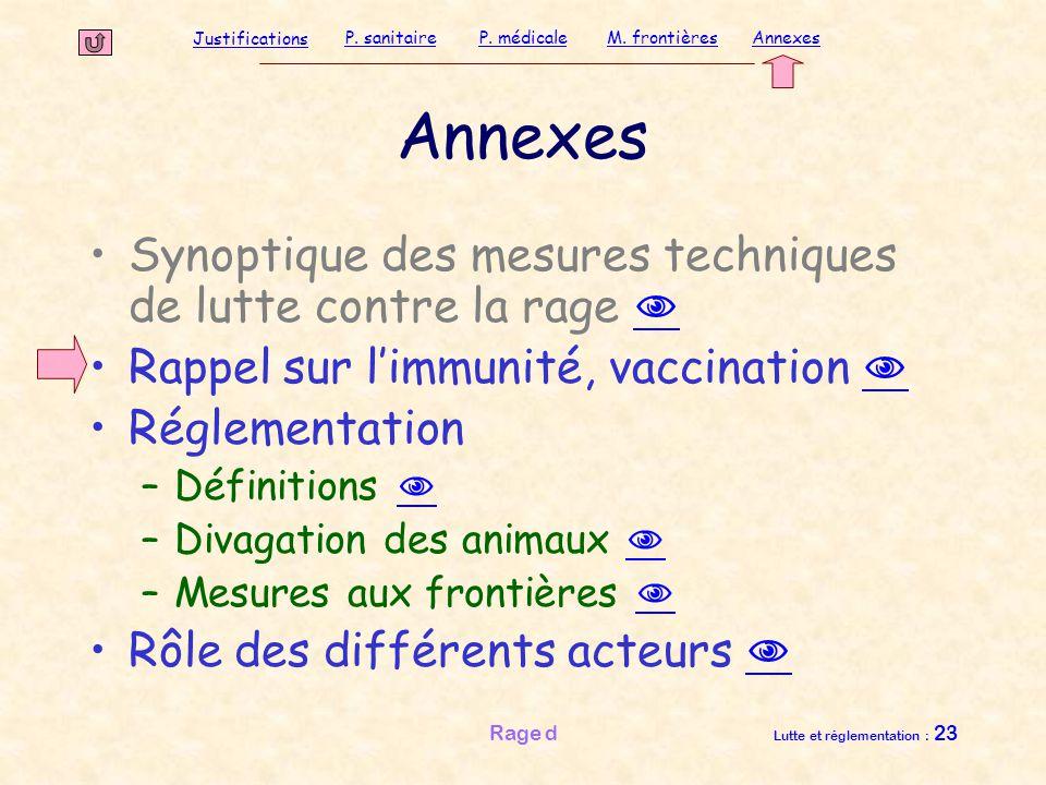 Justifications P. sanitaireP. médicaleAnnexesM. frontières Rage d Lutte et réglementation : 23 Annexes Synoptique des mesures techniques de lutte cont