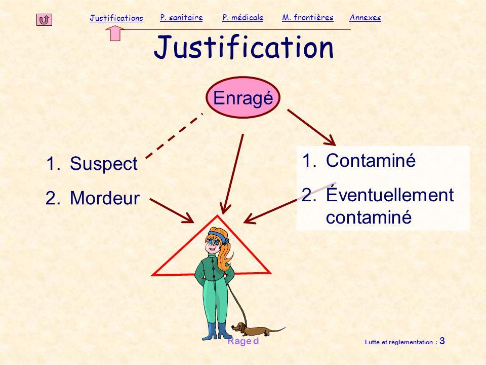 Justifications P. sanitaireP. médicaleAnnexesM. frontières Rage d Lutte et réglementation : 3 Justification Enragé 1.Suspect 2.Mordeur 1.Contaminé 2.É