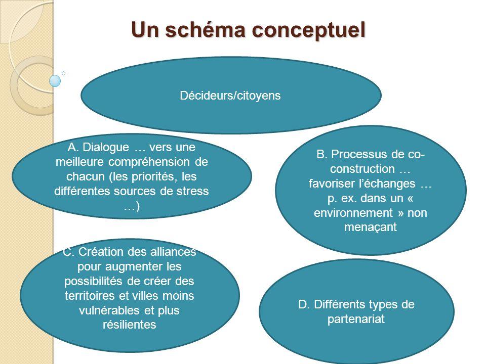 Un schéma conceptuel Un schéma conceptuel Décideurs/citoyens A. Dialogue … vers une meilleure compréhension de chacun (les priorités, les différentes