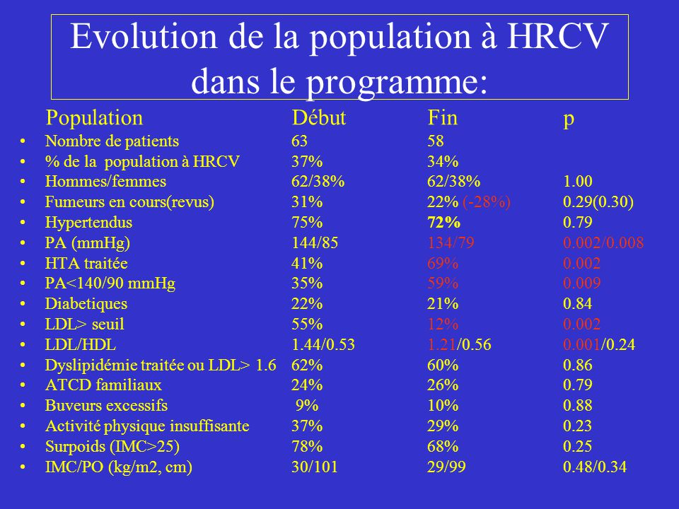 Evolution de la population à HRCV Hors Programme: PopulationDébut Finp Nombre de patients 10869 % de la population à HRCV63%40% Hommes/femmes67/33%67/33%1.00 Fumeurs en cours (revus)46%39% (-16%)0.39 Hypertendus 62%65% 0.67 PA (mmHg)139/81135/77 0.11/0.02 HTA traitée31%59%0.0001 PA<140/90 mmHg41%62%0.005 Diabetiques28%30%0.70 LDL> seuil50%32%0.02 LDL/HDL1.40/0.541.28/0.570.07/0.32 Dyslipidémie traitée ou LDL> 1.6 56%52%0.66 ATCD familiaux17%13%0.51 Buveurs excessifs18%16%0.78 Activité physique insuffisante33%32%0.84 Surpoids (IMC>25)61%72%0.15 IMC/PO (kg/m2,cm)27/9628/970.19/0.66
