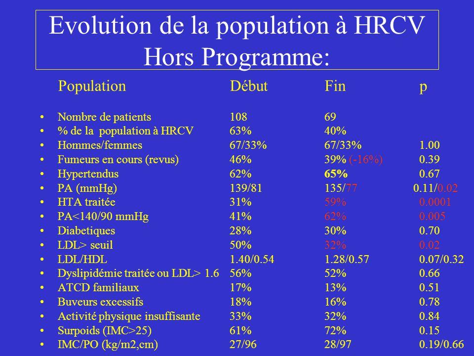 Evolution de la population à HRCV Hors Programme: PopulationDébut Finp Nombre de patients 10869 % de la population à HRCV63%40% Hommes/femmes67/33%67/