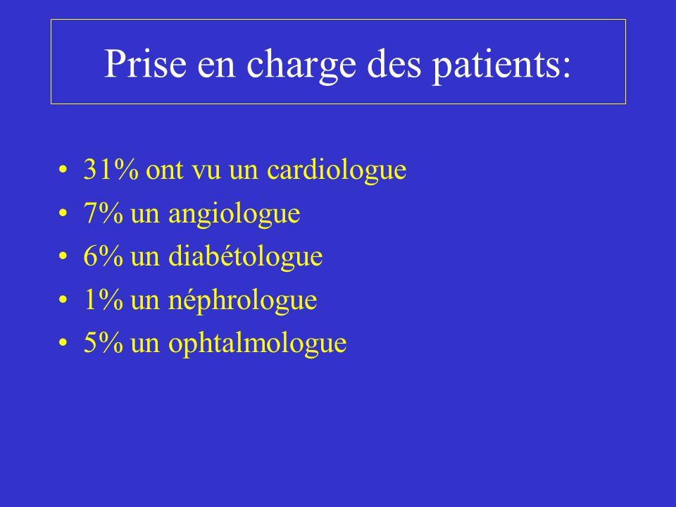 Conclusion: 25% de la population bretonne de cette tranche d'âge est à haut risque cardio-vasculaire.