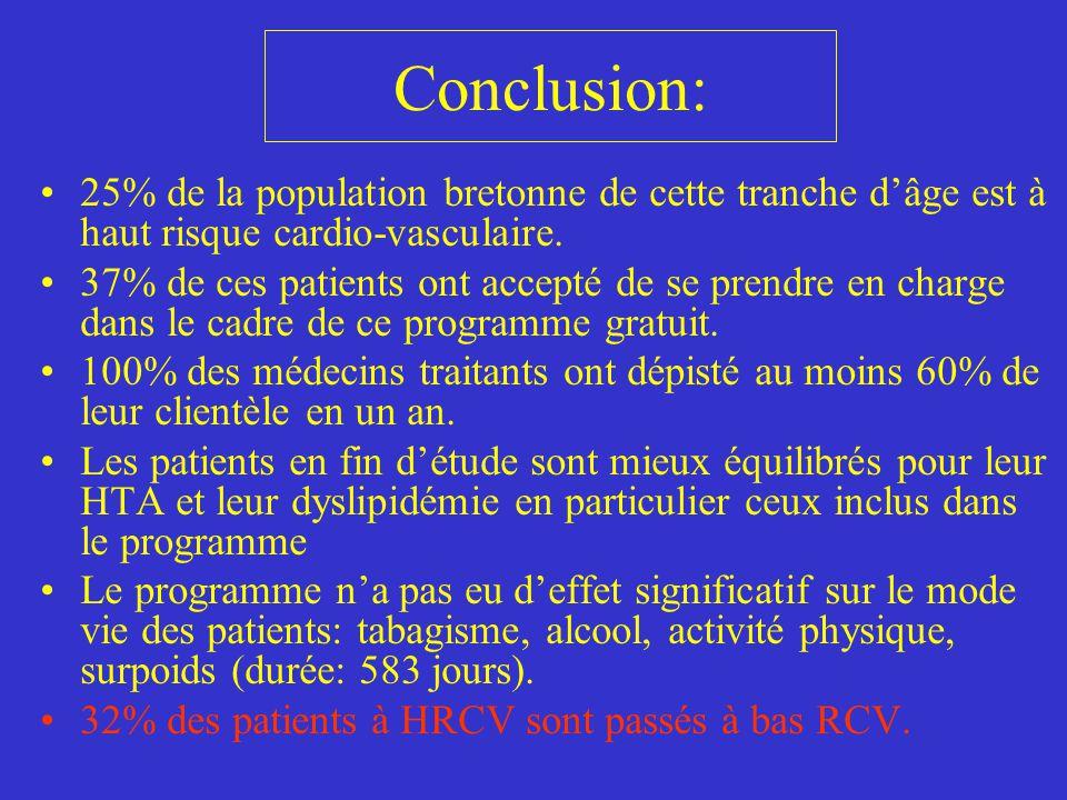 Conclusion: 25% de la population bretonne de cette tranche d'âge est à haut risque cardio-vasculaire. 37% de ces patients ont accepté de se prendre en