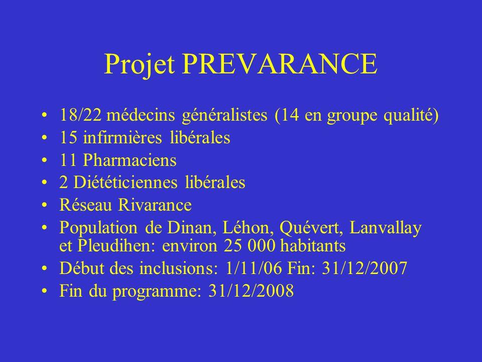 Projet PREVARANCE 18/22 médecins généralistes (14 en groupe qualité) 15 infirmières libérales 11 Pharmaciens 2 Diététiciennes libérales Réseau Rivaran