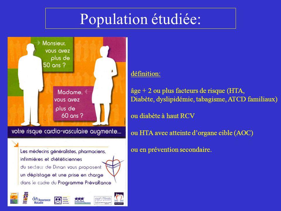 Population étudiée: 945 patients incluables 685 patients dépistés (73%) 100% des MG ont atteint le seuil de 60% de dépistés dans leur clientèle 171 patients à HRCV (25%) 93 patients à HRCV (54%) ont accepté le programme 63 patients à HRCV (37%) ont participé au programme 127 patients à HRCV ( 74%: 58/63 DP/ 69/108 HP) ont été revus en fin de programme