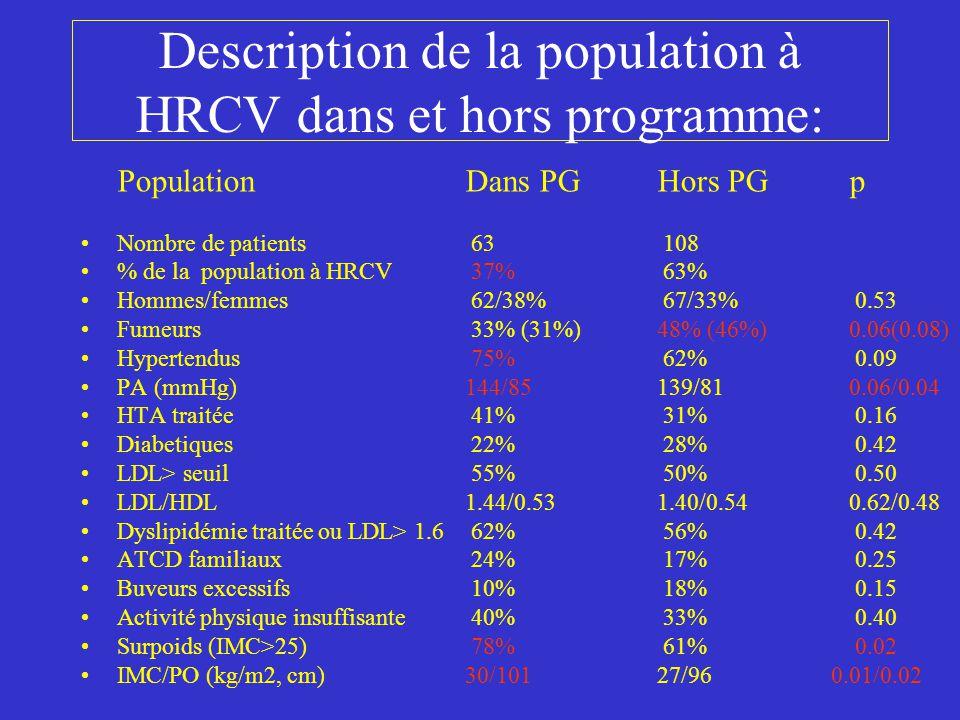 Evolution de la population à HRCV: PopulationDébut Finp Nombre de patients 171127 % de la population à HRCV100%74% Hommes/femmes65/35%65/35% 1.00 Fumeurs (actuels ou arrêt récent) 43% 38% 0.39 Ayant arrêté pdt le programme 20% Hypertendus 67% 69% 0.74 (traités ou non) PA (mmHg)141/82 135/780.002/0.001 HTA traitée36% 64% <0.0001 Diabetiques26% 26% 0.96 LDL> 1.6 g/l39% 16%<0.0001 LDL/HDL1.42/0.54 1.25/0.56 0.0005/0.15 Dyslipidémie traitée ou LDL> 1.6 58% 56% 0.73 ATCD familiaux19% 19% 0.93 Buveurs excessifs15% 13% 0.76 Activité physique insuffisante36% 31% 0.37 Surpoids (IMC>25)67% 70% 0.60 IMC/PO (kg/m2, cm)28/98 29/980.54/0.90 Parmi les 127/171 patients à HRCV, 32% sont passés de HRCV à Bas RCV (32% hors programme et 33% dans programme).