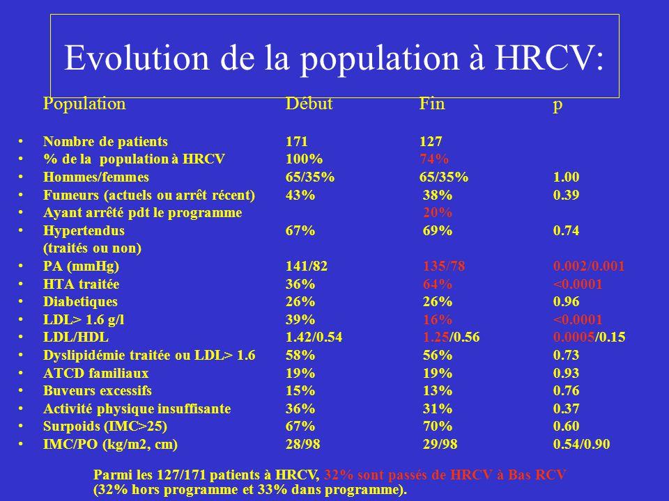 Evolution de la population à HRCV dans le programme: PopulationDébut Finp Nombre de patients 6358 % de la population à HRCV37%34% Hommes/femmes62/38%62/38%1.00 Fumeurs en cours(revus)31%22% (-28%)0.29(0.30) Hypertendus 75%72% 0.79 PA (mmHg)144/85134/790.002/0.008 HTA traitée41%69%0.002 PA<140/90 mmHg35%59%0.009 Diabetiques22%21%0.84 LDL> seuil55%12%0.002 LDL/HDL1.44/0.531.21/0.560.001/0.24 Dyslipidémie traitée ou LDL> 1.6 62%60%0.86 ATCD familiaux24%26%0.79 Buveurs excessifs 9%10%0.88 Activité physique insuffisante37%29%0.23 Surpoids (IMC>25)78%68%0.25 IMC/PO (kg/m2, cm)30/10129/990.48/0.34