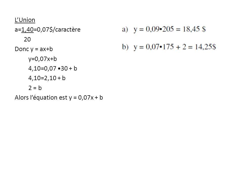 L'Union a=1,40=0,07$/caractère 20 Donc y = ax+b y=0,07x+b 4,10=0,07 30 + b 4,10=2,10 + b 2 = b Alors l'équation est y = 0,07x + b