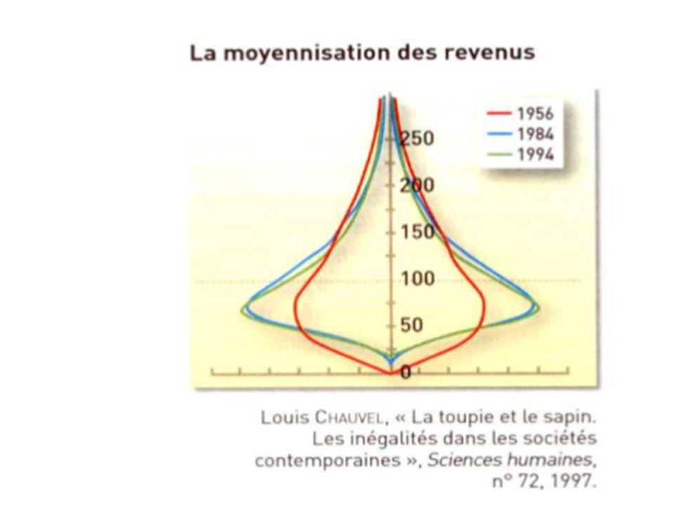 3) Cependant on peut craindre aujourd'hui une remontée des inégalités : Louis Chauvel conteste la vision simpliste de la société selon Mendras : il faut parler des classes moyennes au pluriel.