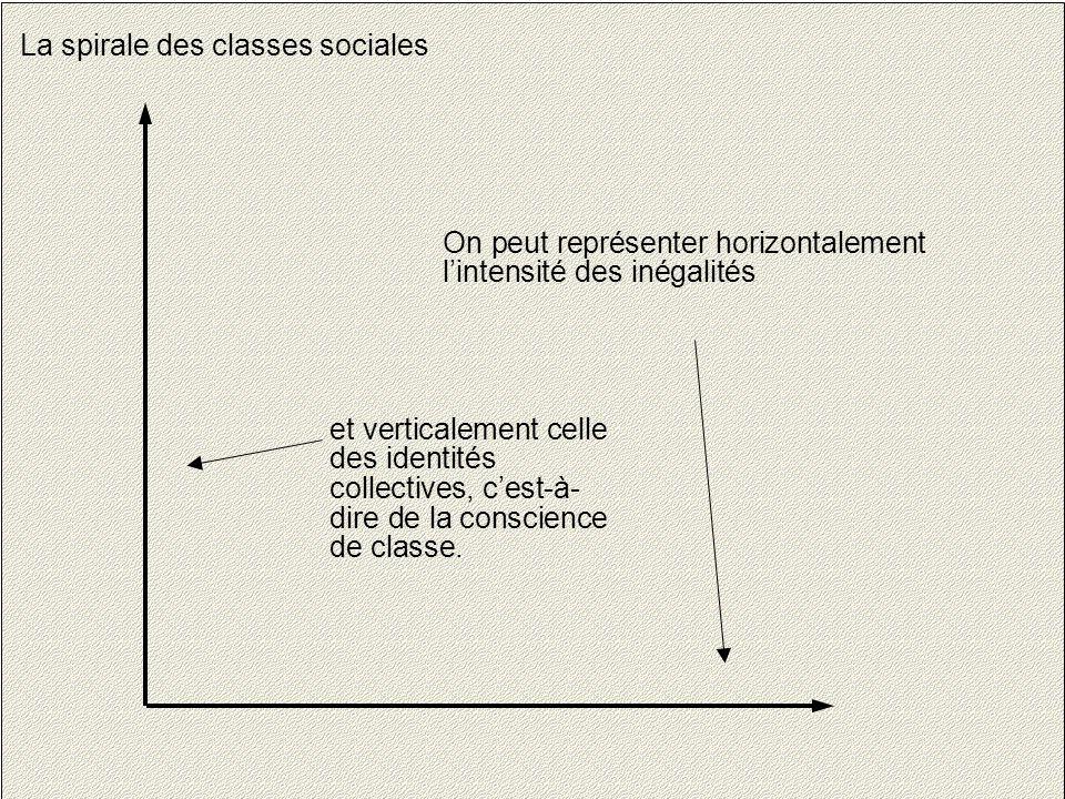 4 La spirale des classes sociales On peut représenter horizontalement l'intensité des inégalités et verticalement celle des identités collectives, c'est-à- dire de la conscience de classe.