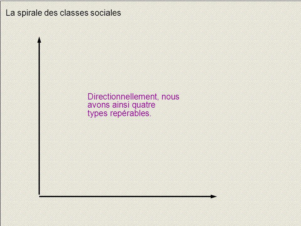 7 La spirale des classes sociales Directionnellement, nous avons ainsi quatre types repérables.