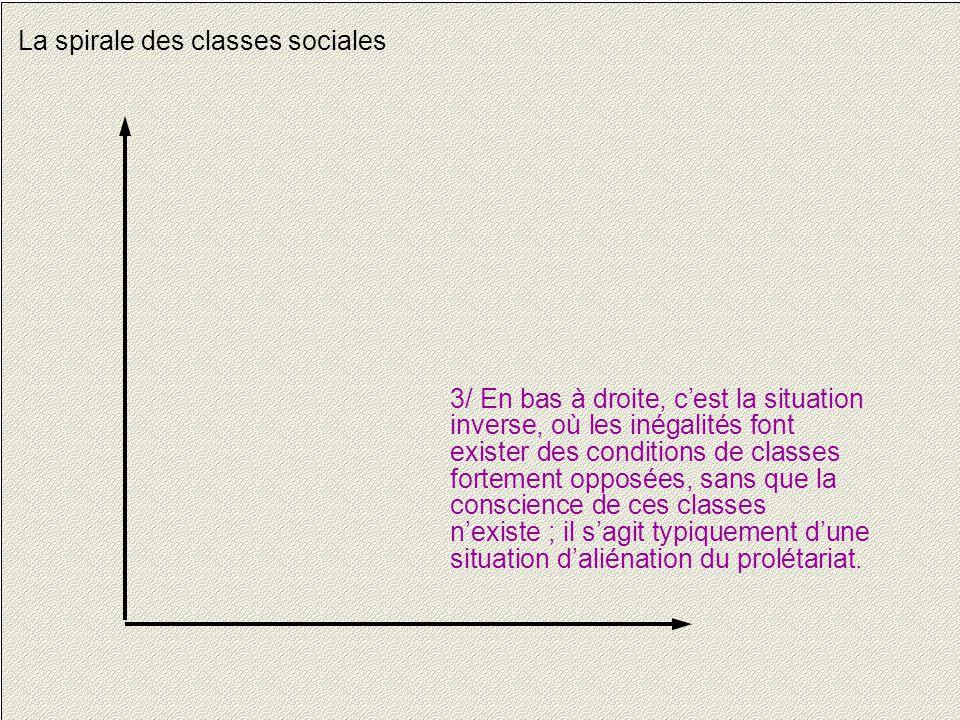 10 La spirale des classes sociales 3/ En bas à droite, c'est la situation inverse, où les inégalités font exister des conditions de classes fortement opposées, sans que la conscience de ces classes n'existe ; il s'agit typiquement d'une situation d'aliénation du prolétariat.