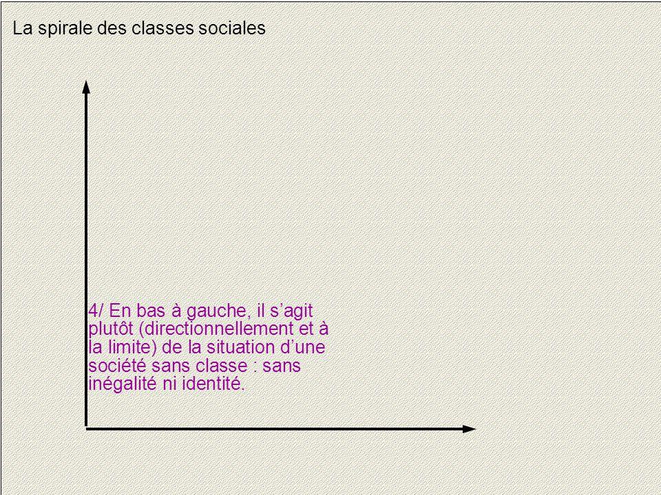 11 La spirale des classes sociales 4/ En bas à gauche, il s'agit plutôt (directionnellement et à la limite) de la situation d'une société sans classe : sans inégalité ni identité.