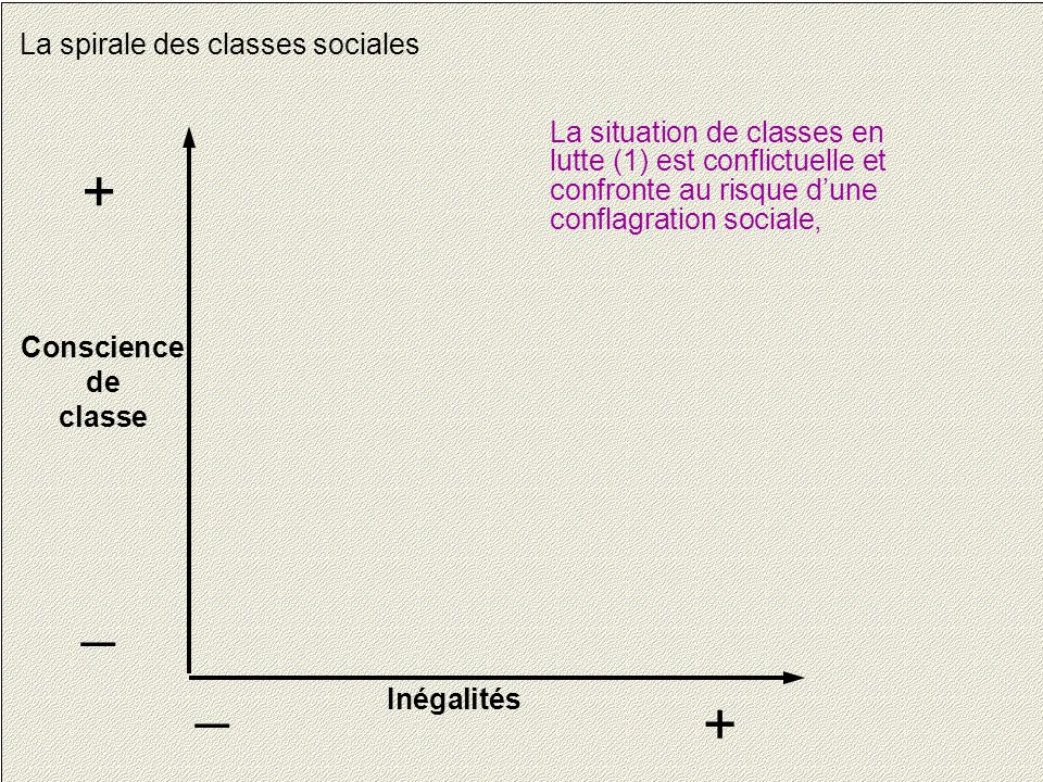 12 La spirale des classes sociales Conscience de classe + _ Inégalités + _ La situation de classes en lutte (1) est conflictuelle et confronte au risque d'une conflagration sociale,