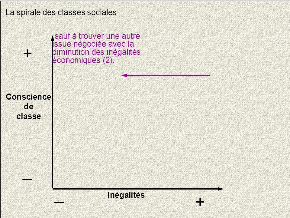 13 La spirale des classes sociales Conscience de classe + _ Inégalités + _ sauf à trouver une autre issue négociée avec la diminution des inégalités économiques (2).