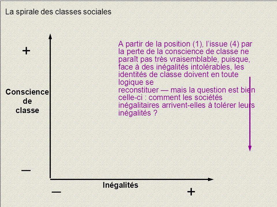 14 La spirale des classes sociales Conscience de classe + _ Inégalités + _ A partir de la position (1), l'issue (4) par la perte de la conscience de c