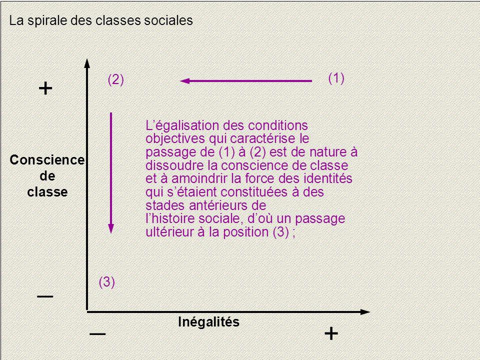 15 La spirale des classes sociales Conscience de classe + _ Inégalités + _ L'égalisation des conditions objectives qui caractérise le passage de (1) à