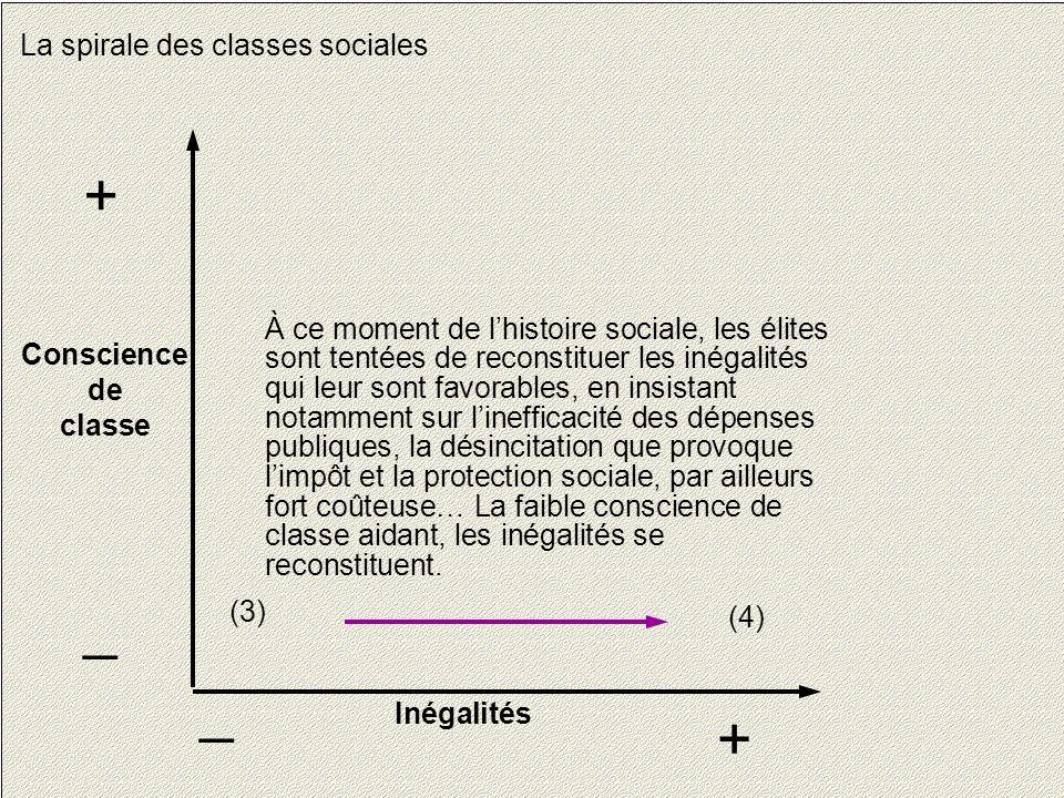 16 La spirale des classes sociales Conscience de classe + _ Inégalités + _ À ce moment de l'histoire sociale, les élites sont tentées de reconstituer