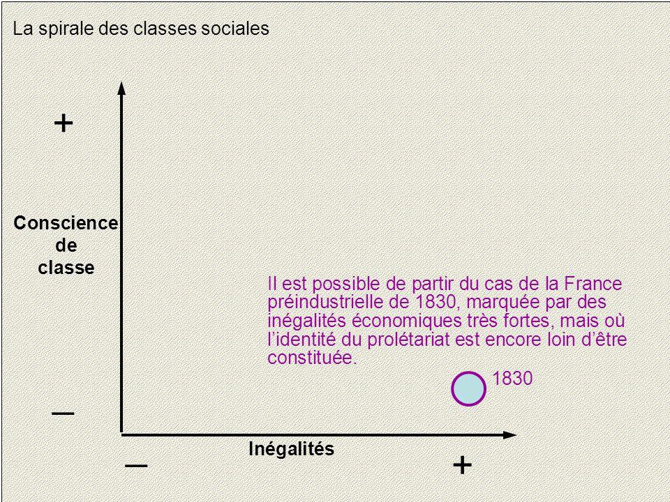 19 La spirale des classes sociales Conscience de classe + _ Inégalités + _ Il est possible de partir du cas de la France préindustrielle de 1830, marquée par des inégalités économiques très fortes, mais où l'identité du prolétariat est encore loin d'être constituée.
