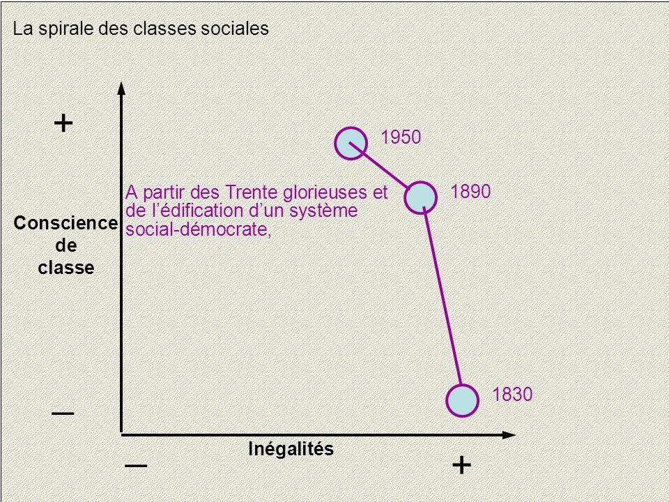 21 La spirale des classes sociales Conscience de classe + _ Inégalités + _ 1830 1890 1950 A partir des Trente glorieuses et de l'édification d'un système social-démocrate,