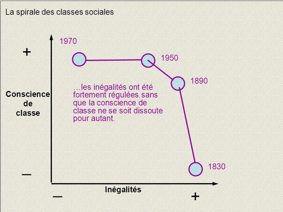 22 La spirale des classes sociales Conscience de classe + _ Inégalités + _ 1830 1890 1950 1970 …les inégalités ont été fortement régulées, sans que la conscience de classe ne se soit dissoute pour autant.