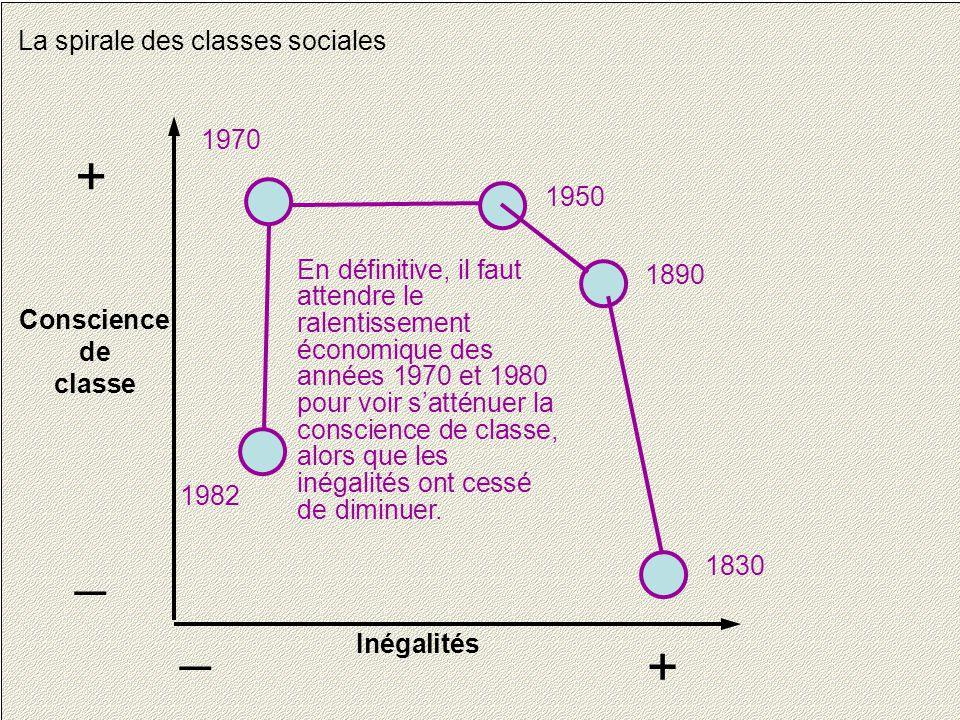 23 La spirale des classes sociales Conscience de classe + _ Inégalités + _ 1830 1890 1950 1970 1982 En définitive, il faut attendre le ralentissement économique des années 1970 et 1980 pour voir s'atténuer la conscience de classe, alors que les inégalités ont cessé de diminuer.