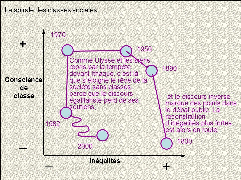 24 La spirale des classes sociales Conscience de classe + _ Inégalités + _ 1830 1890 1950 1970 1982 2000 et le discours inverse marque des points dans le débat public.