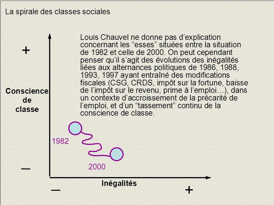 """25 La spirale des classes sociales Conscience de classe + _ Inégalités + _ 1982 2000 Louis Chauvel ne donne pas d'explication concernant les """"esses"""" s"""