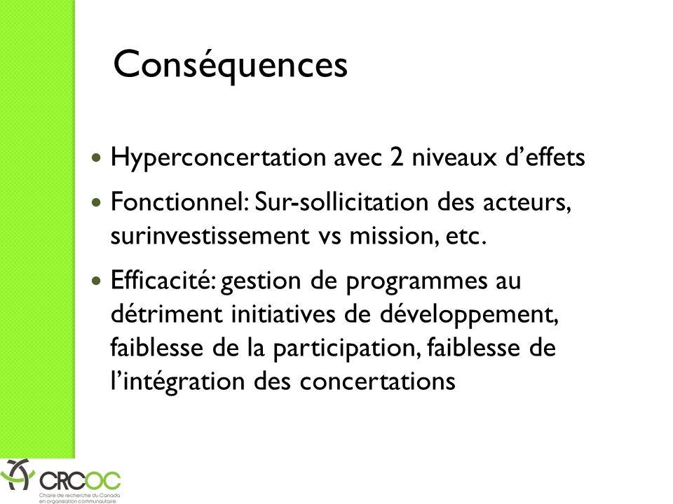 Conséquences Hyperconcertation avec 2 niveaux d'effets Fonctionnel: Sur-sollicitation des acteurs, surinvestissement vs mission, etc. Efficacité: gest