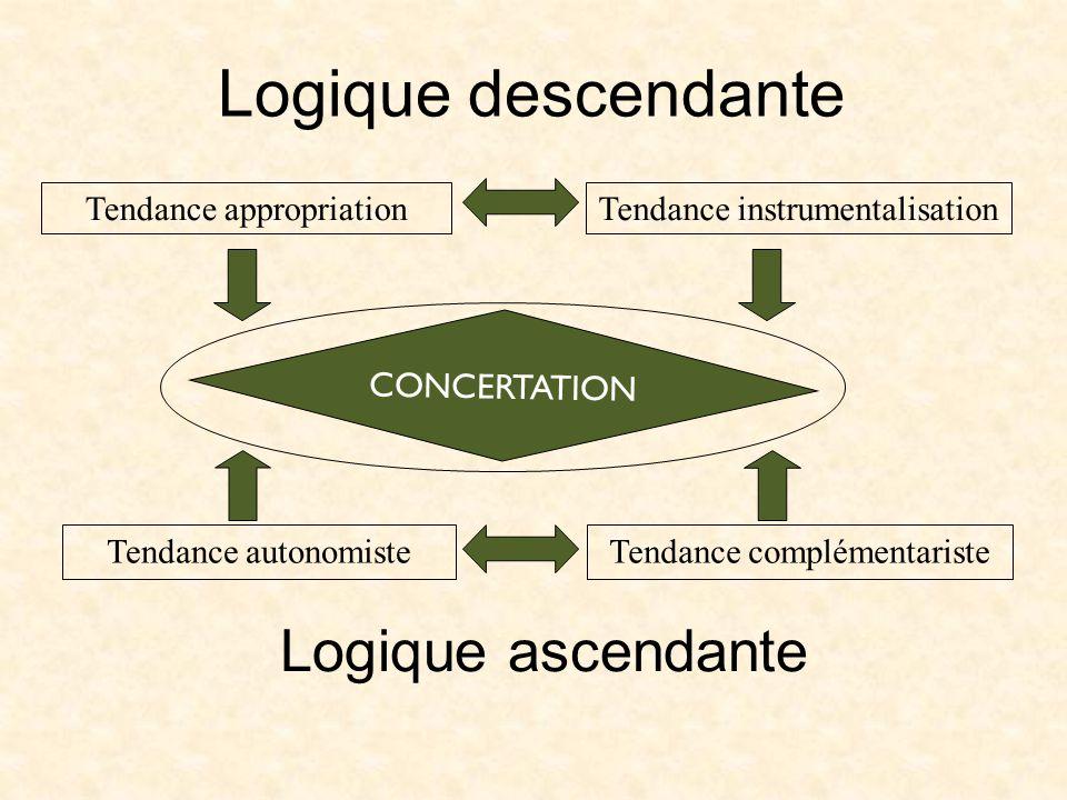 Logique descendante Logique ascendante Tendance appropriation Tendance autonomiste Tendance instrumentalisation Tendance complémentariste CONCERTATION