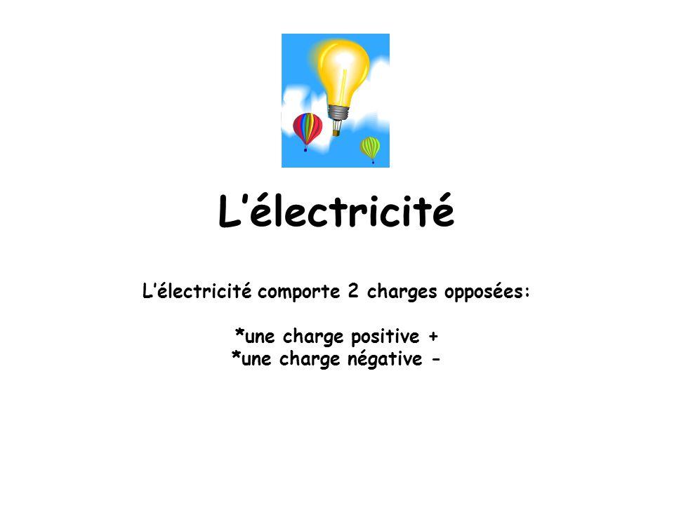 L'électricité L'électricité comporte 2 charges opposées: *une charge positive + *une charge négative -