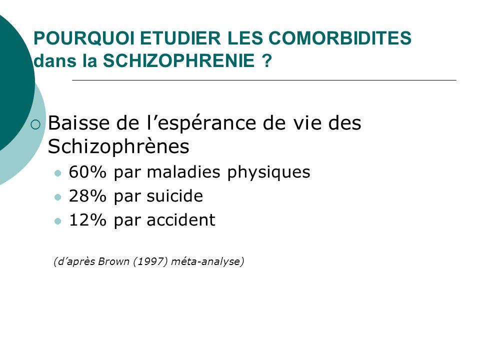 POURQUOI ETUDIER LES COMORBIDITES dans la SCHIZOPHRENIE ?  Baisse de l'espérance de vie des Schizophrènes 60% par maladies physiques 28% par suicide