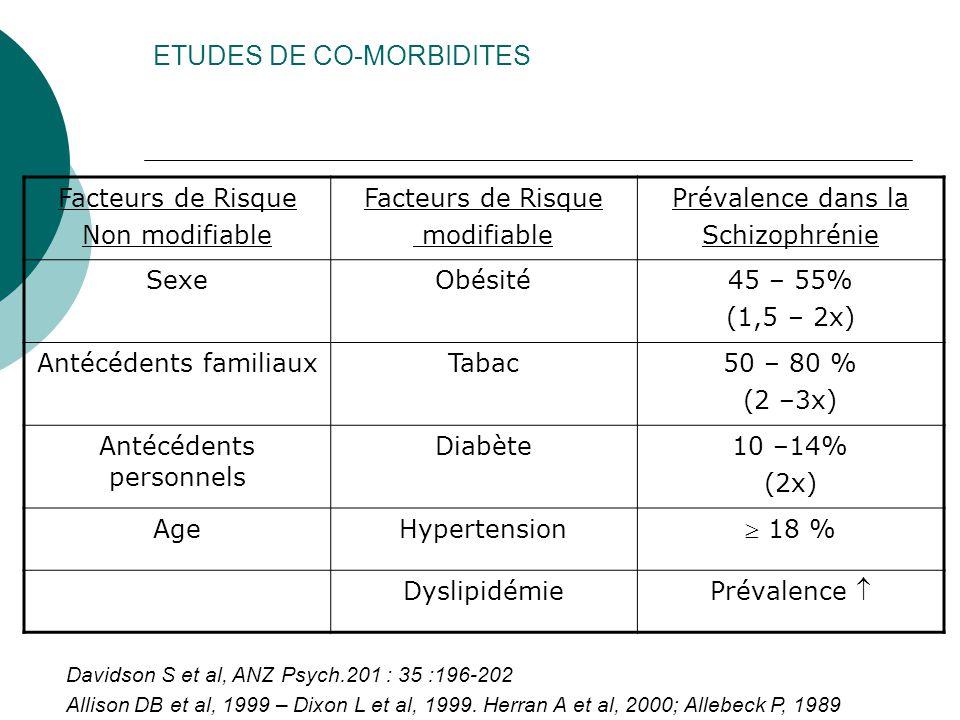 ETUDES DE CO-MORBIDITES Facteurs de Risque Non modifiable Facteurs de Risque modifiable Prévalence dans la Schizophrénie SexeObésité45 – 55% (1,5 – 2x