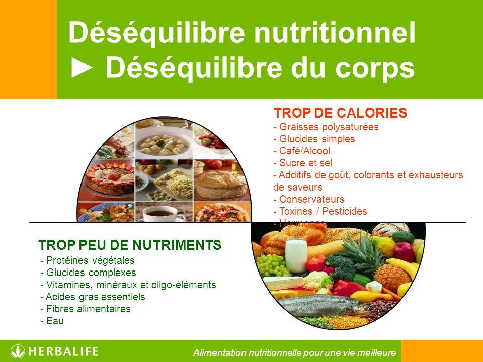 Déséquilibre nutritionnel ► Déséquilibre du corps - Protéines végétales - Glucides complexes - Vitamines, minéraux et oligo-éléments - Acides gras ess