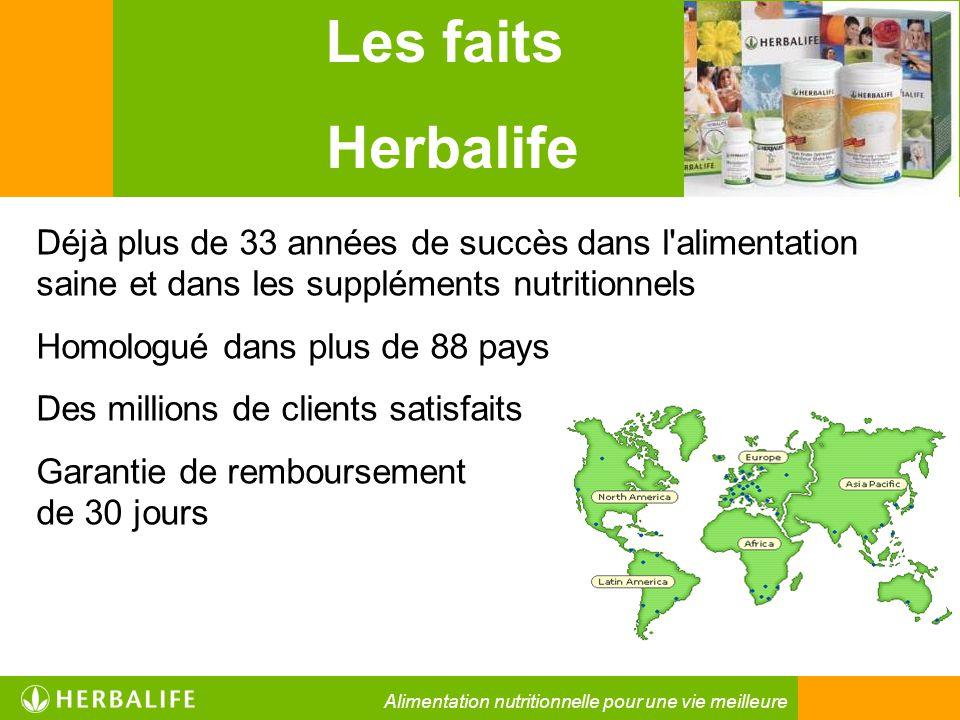 Les faits Herbalife Déjà plus de 33 années de succès dans l'alimentation saine et dans les suppléments nutritionnels Homologué dans plus de 88 pays De