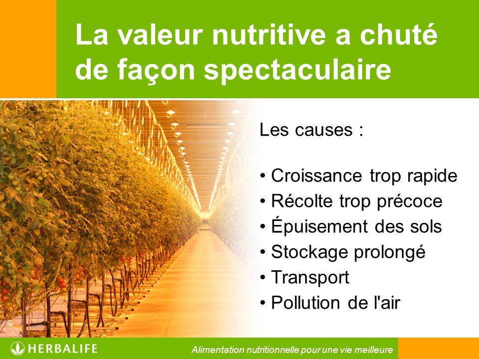 La valeur nutritive a chuté de façon spectaculaire Les causes : Croissance trop rapide Récolte trop précoce Épuisement des sols Stockage prolongé Tran